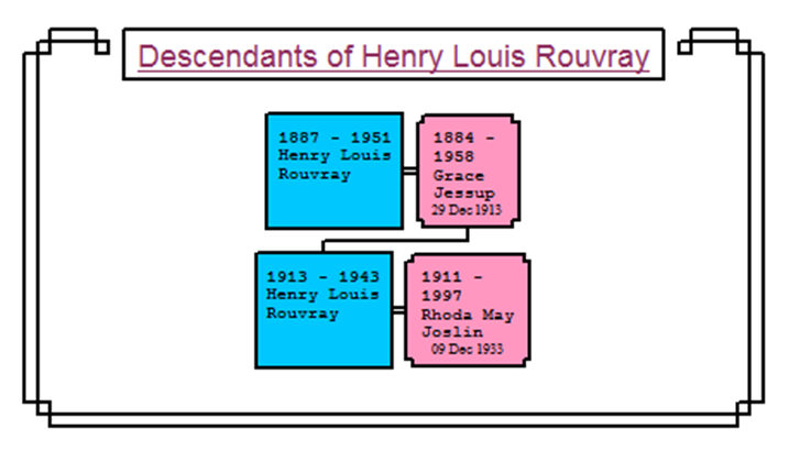 Henry Louis Descendants
